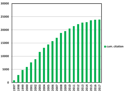 Figure 2. Number of accumulative citations since 1997