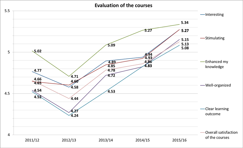 Figure 1. Evaluation of the courses by medical students (scale 0 (worst) - 6 (best) )