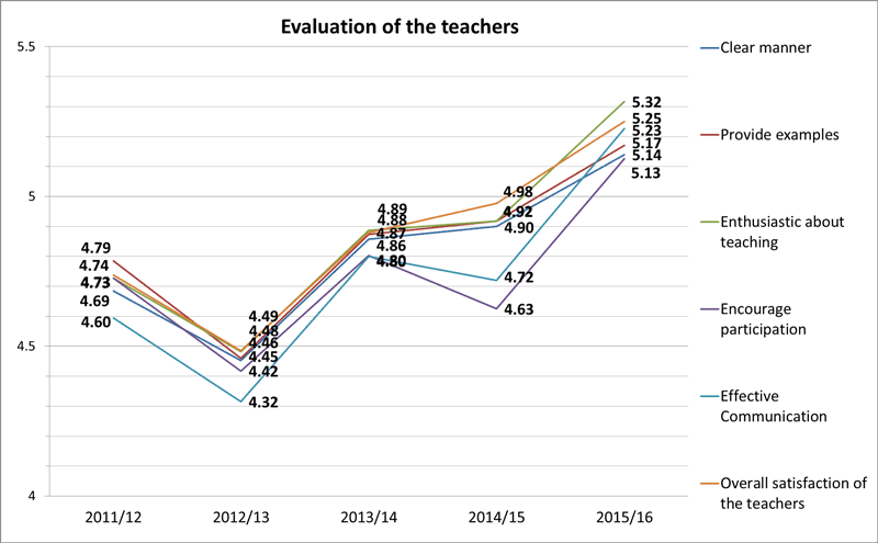 Figure 2. Evaluation of our teachers (scale 0 (worst) - 6 (best) )