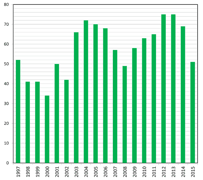 Figure 1. Number of publications per year since 1997